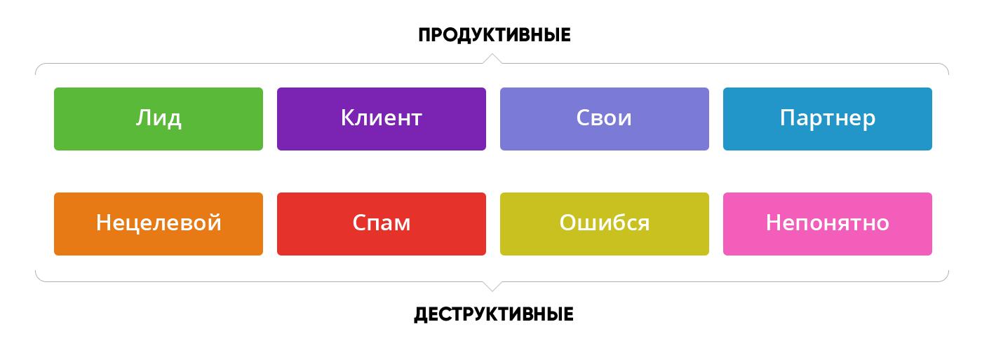 классификация входящих звонков, чатов и заявок